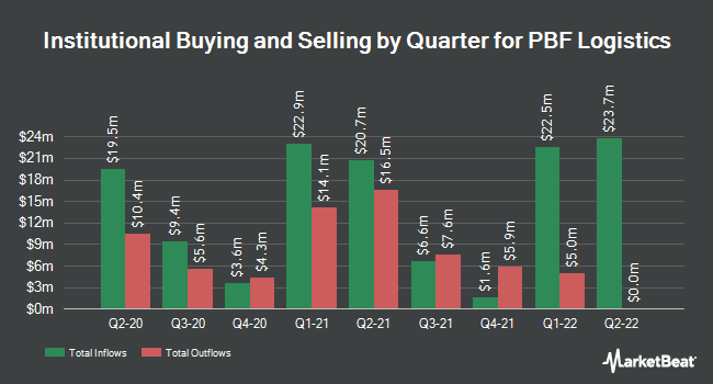 Institutional Ownership by Quarter for PBF Logistics LP (NYSE:PBFX)