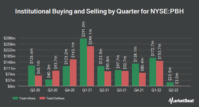 Institutional Ownership by Quarter for Prestige Consumer Healthcare (NYSE:PBH)