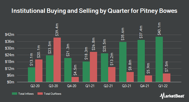 Institutional Ownership by Quarter for Pitney Bowes (NYSE:PBI)