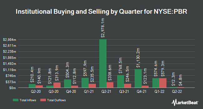 Institutional Ownership by Quarter for PETROLEO BRASIL/ADR (NYSE:PBR)