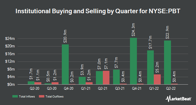 Institutional Ownership by Quarter for Permian Basin Royalty Trust (NYSE:PBT)