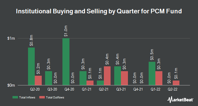 Institutional Ownership by Quarter for Pcm Fund (NYSE:PCM)