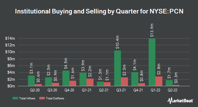 Institutional Ownership by Quarter for Pimco Corporate & Income Strategy Fund (NYSE:PCN)