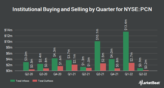 Insider Trading History for Pimco Corporate & Income Strategy Fund (NYSE:PCN)