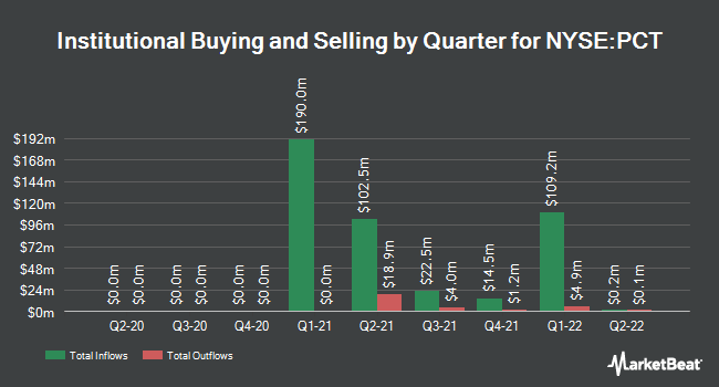 Institutional Ownership by Quarter for PureCycle Technologies (NYSE:PCT)