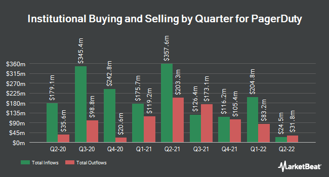 Institutional Ownership by Quarter for Pagerduty (NYSE:PD)