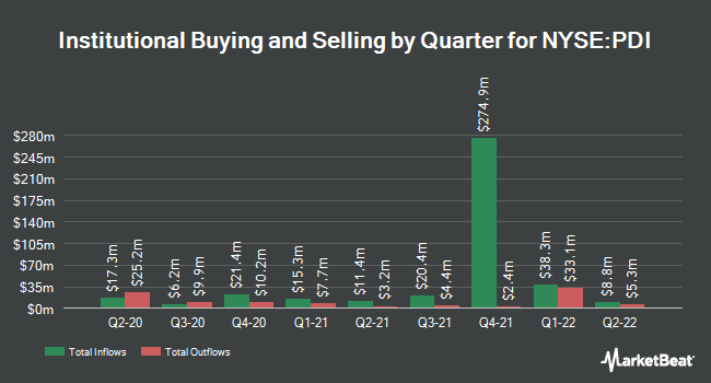 Insider Trading History for PIMCO Dynamic Income Fund (NYSE:PDI)