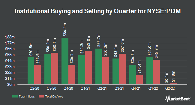 Institutional Ownership by Quarter for Piedmont Office Realty Trust (NYSE:PDM)