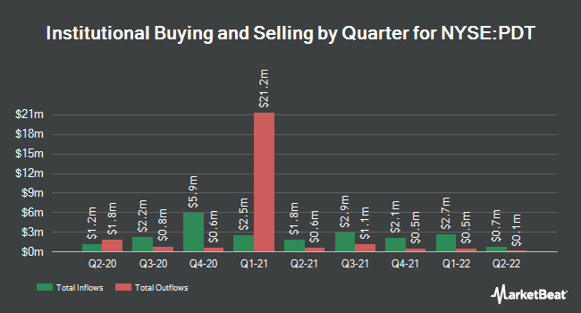 Institutional Ownership by Quarter for John Hancock Patriot Premium Div Fund II (NYSE:PDT)