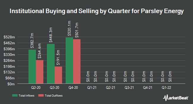 Institutional Ownership by Quarter for Parsley Energy (NYSE:PE)