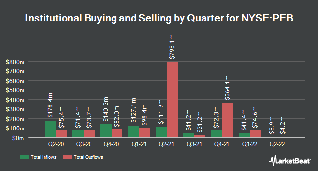 Institutional Ownership by Quarter for Pebblebrook Hotel Trust (NYSE:PEB)