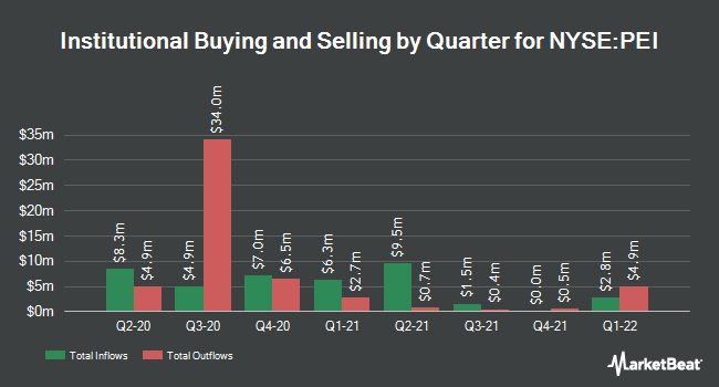 Institutional Ownership by Quarter for Pennsylvania Real Estate Investment Trust (NYSE:PEI)