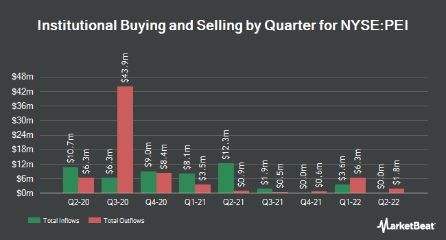 Institutional Ownership by Quarter for Pennsylvania R.E.I.T. (NYSE:PEI)