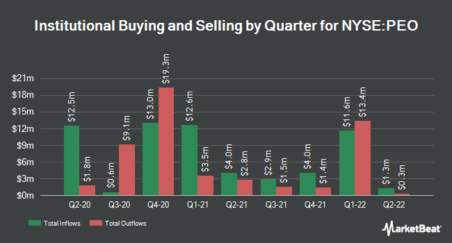Institutional Ownership by Quarter for Adams Natural Resources Fund (NYSE:PEO)