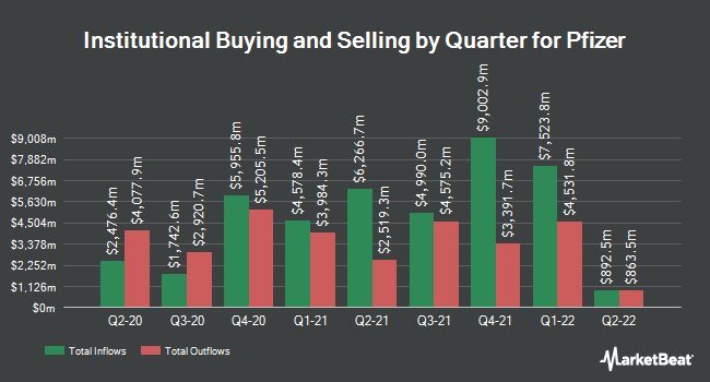 Institutional Ownership by Quarter for Pfizer (NYSE:PFE)