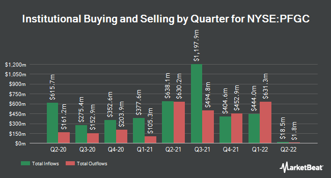 Institutional Ownership by Quarter for Performance Food Group (NYSE:PFGC)
