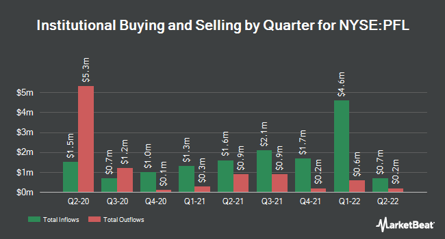 Insider Trading History for Pimco Floating Rate Incom Fund (NYSE:PFL)