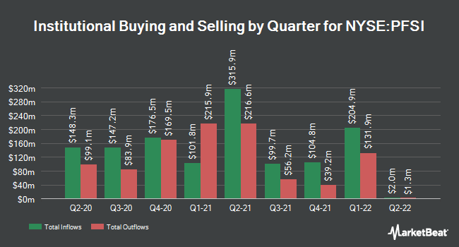Institutional Ownership by Quarter for PennyMac Financial Services (NYSE:PFSI)
