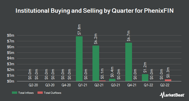 Institutional Ownership by Quarter for Phoenix Companies, Inc. Phoenix Companies Inc 7.45% Pfd (NYSE:PFX)