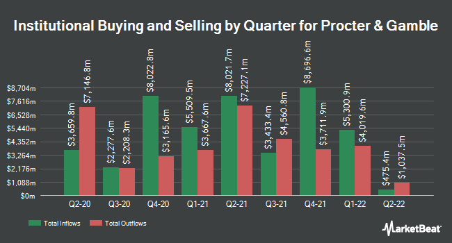 Institutional Ownership by Quarter for The Procter & Gamble (NYSE:PG)