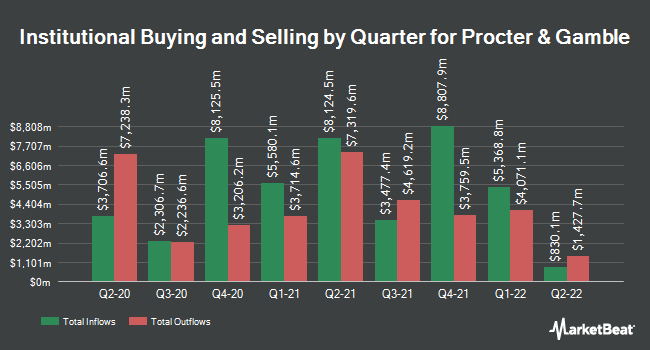 Inflows and Outflows by Quarter for Procter & Gamble (NYSE:PG)