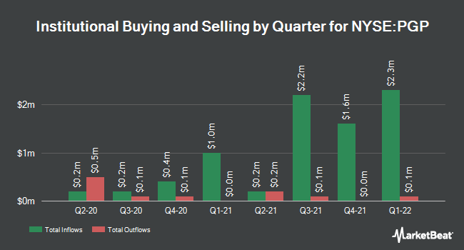 Insider Trading History for Pimco Global Stocksplus Income (NYSE:PGP)