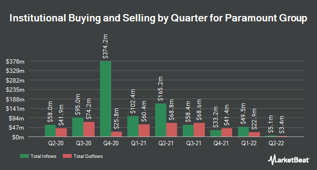 Institutional Ownership by Quarter for Paramount Group (NYSE:PGRE)