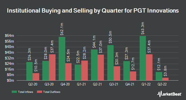 Institutional Ownership by Quarter for PGT Innovations (NYSE:PGTI)