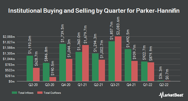 Institutional Ownership by Quarter for Parker-Hannifin (NYSE:PH)