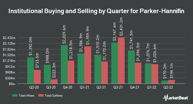 Institutional Ownership by Quarter for Parker-Hannifin Corp (NYSE:PH)
