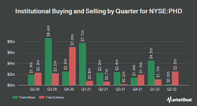 Institutional Ownership by Quarter for Pioneer Floating Rate Trust (NYSE:PHD)