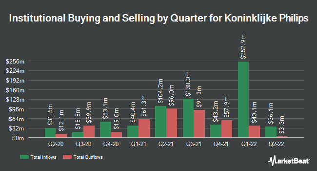 Institutional Ownership by Quarter for Koninklijke Philips N.V. (NYSE:PHG)