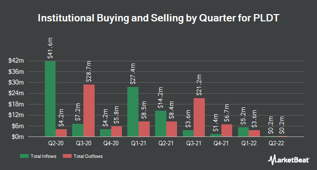 Institutional Ownership by Quarter for PLDT (NYSE:PHI)