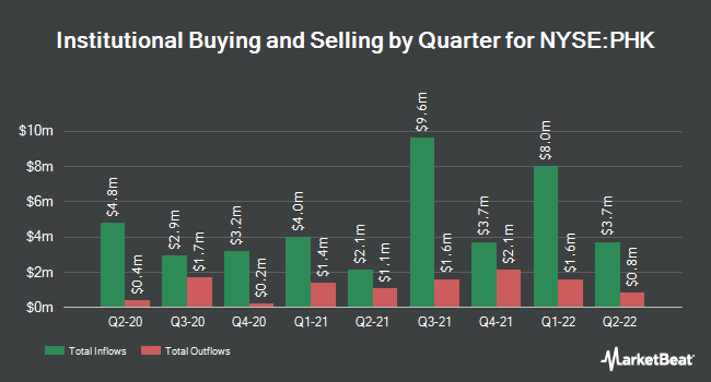 Institutional Ownership by Quarter for Pimco Hif (NYSE:PHK)