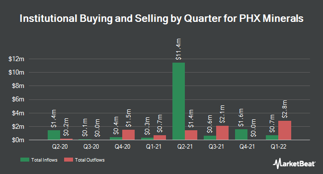 Institutional Ownership by Quarter for Panhandle Oil and Gas (NYSE:PHX)