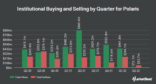 Institutional Ownership by Quarter for Polaris Industries (NYSE:PII)