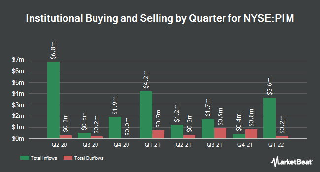Institutional Ownership by Quarter for Putnam Master Int. Income (NYSE:PIM)