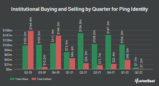 Institutional Ownership by Quarter for Ping Identity (NYSE:PING)