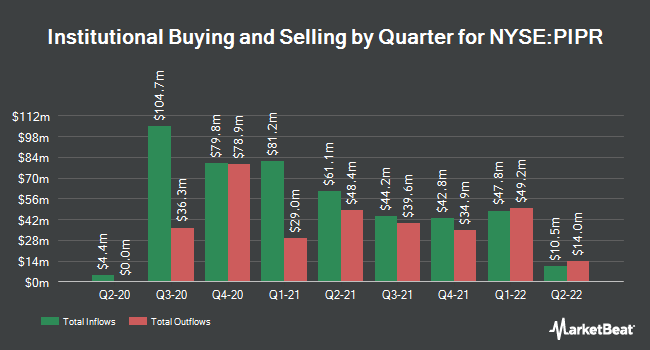 Institutional Ownership by Quarter for Piper Sandler Companies (NYSE:PIPR)