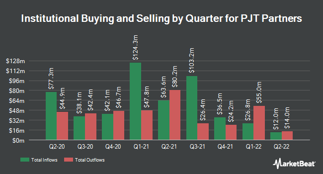 Insider Trading History for PJT Partners (NYSE:PJT)
