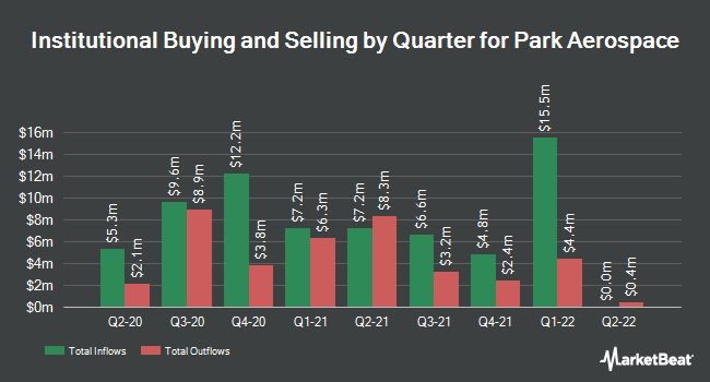 Institutional Ownership by Quarter for Park Electrochemical Corp. (NYSE:PKE)