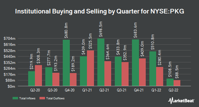 Institutional Ownership by Quarter for Packaging Corporation of America (NYSE:PKG)