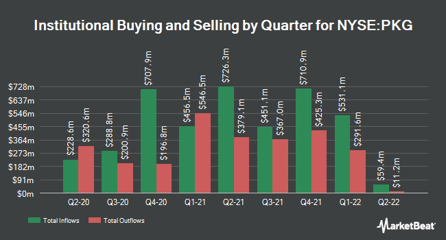 Institutional Ownership by Quarter for Packaging Corp Of America (NYSE:PKG)
