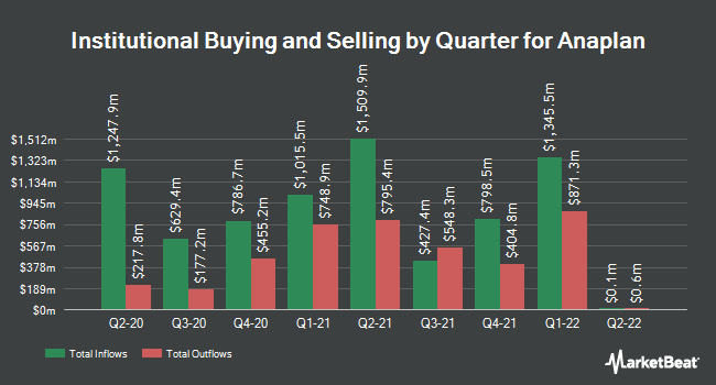 Institutional Ownership by Quarter for Anaplan (NYSE:PLAN)