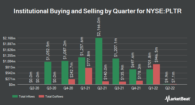 Institutional Ownership by Quarter for Palantir Technologies (NYSE:PLTR)
