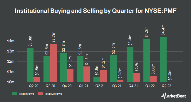Institutional Ownership by Quarter for Pimco Municipal Income Fund (NYSE:PMF)