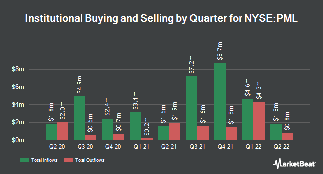 Institutional Ownership by Quarter for Pimco Municipal Income Fund II (NYSE:PML)