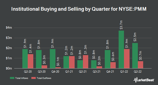 Institutional Ownership by Quarter for Putnam Managed Municipal Income Trust (NYSE:PMM)