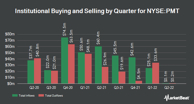 Institutional Ownership by Quarter for PennyMac Mortgage Investment Trust (NYSE:PMT)