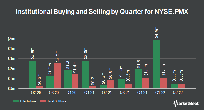 Institutional Ownership by Quarter for PIMCO Municipal Income Fund III (NYSE:PMX)